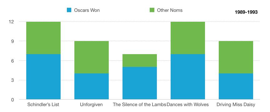 Oscars 5